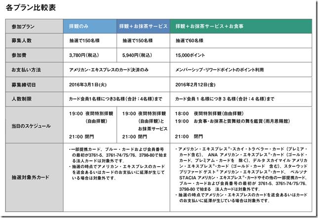 醍醐寺の桜の特別夜間拝観プラン